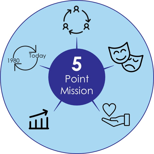 5 Point Mission